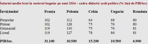 tabel salarii educatie