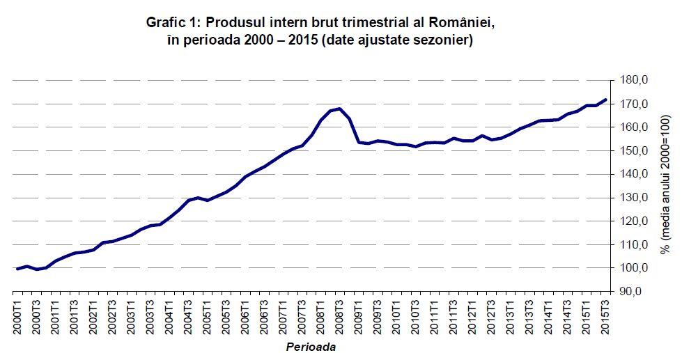 grafic-PIB1