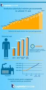 infografic-evolutia-salariului-minim-pe-economie-2005-2015