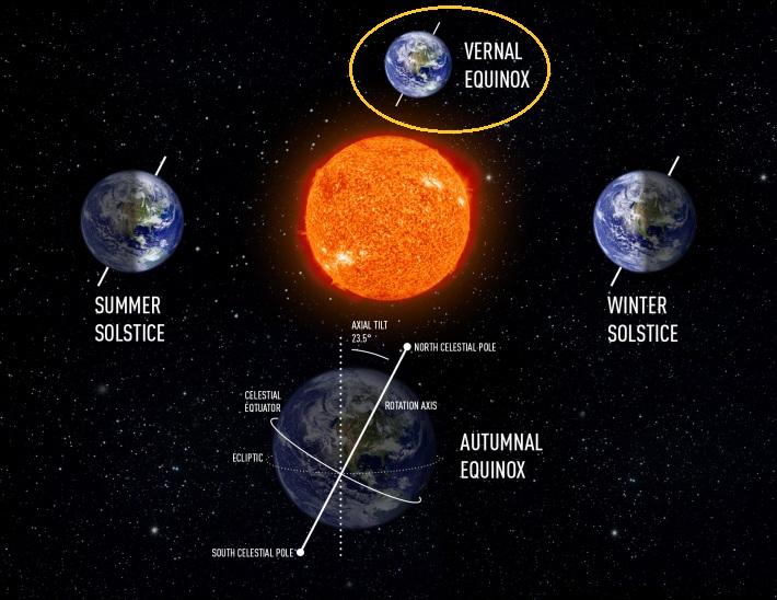 echinoctii-solstitii1