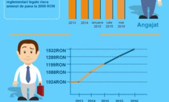 Evolutia salariului minim pe economie 2005 – 2016