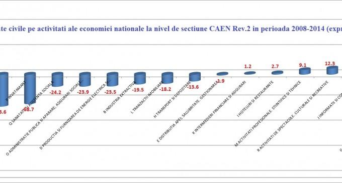 Analiza U.E. despre economia României!