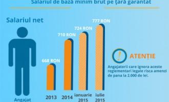 """""""Fericirea"""" creșterii salariului minim – CONTRA-EDITORIAL"""