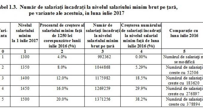 CIFRE OFICIALE! Cât vor crește salariile românilor în perioada imediat următoare