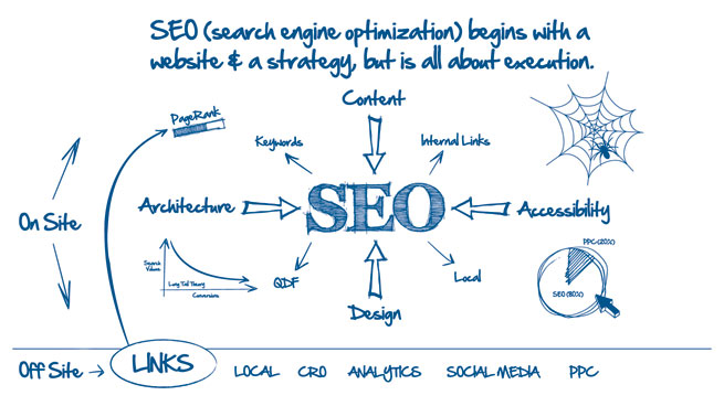Grafic influente in seo
