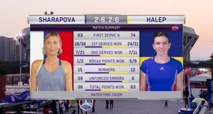 IMPRESIONANT!Simona Halep a învins-o pentru prima dată în carieră pe Maria Şarapova şi s-a calificat în sferturile turneului de la Beijing