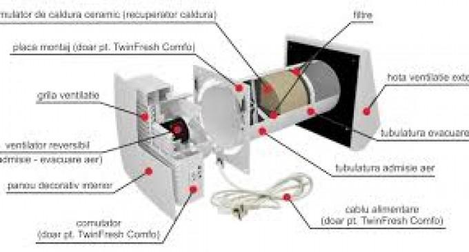Ventilator performant cu recuperare de caldura