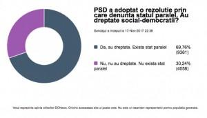 rezultate_sondaj_psd_rezolutie_20939400