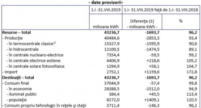 Energia, în cifre: România a devenit importator net de energie electrică, iar producția este tot mai scăzută – Energie