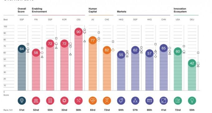 Raport WEF: Bulgaria, înaintea României în topul competitivității la nivel global – Finante & Banci