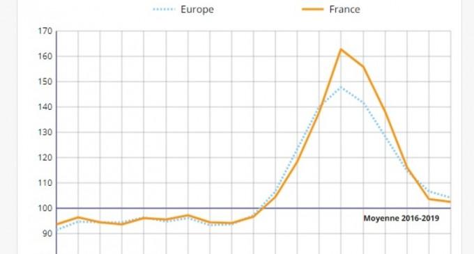 Covid-19: Numărul de decese a crescut cu 50% în Europa între sfârșitul lui martie și începutul lui aprilie (statistica franceză) – Coronavirus