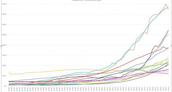 GRAFIC Cum a evoluat rata de infectare în România și în alte țări UE de la inceputul epidemiei și până acum – Coronavirus