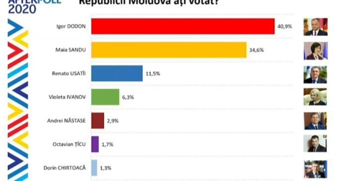Alegeri în R. Moldova. Exit poll-urile îi trimit pe Igor Dodon și Maia Sandu în turul doi – Esential