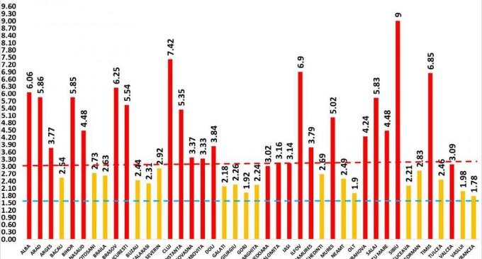 Grafic: Sibiu, primul județ în care rata de infectare a ajuns la 9 / În București, indicele e în ușoară scădere – Coronavirus