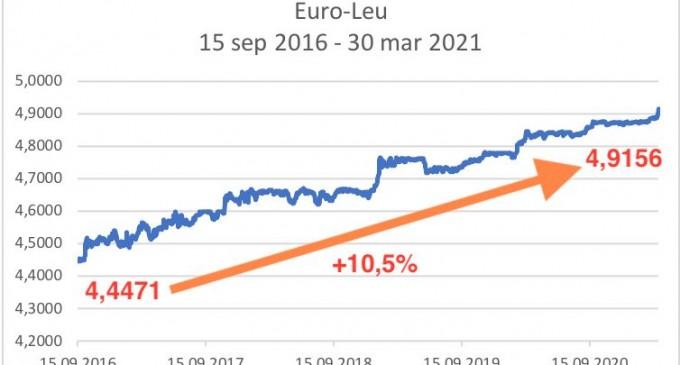 V-au păcălit că ei știu să gestioneze economia?/Bine ati venit și la 4,919 lei pentru un Euro – Ziarul Incisiv de Prahova